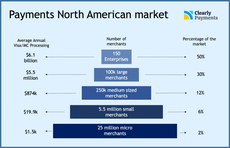 Number of merchants payment processing industry overview by Clearly Payments