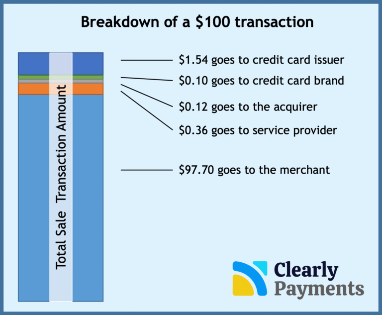 Payment processing revenue breakdown industry overview by Clearly Payments