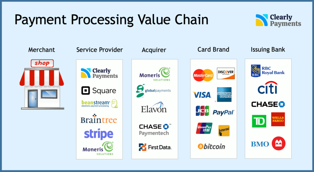 Payment processing industry overview and value chain by Clearly Payments