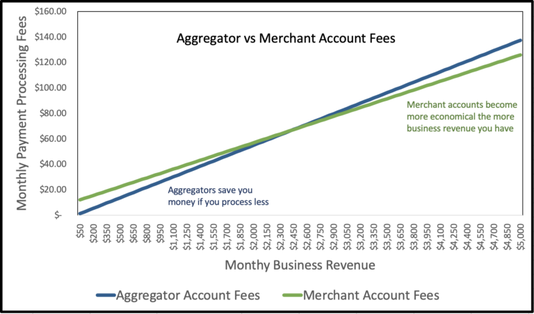 Merchant account pricing vs aggregator pricing for payments